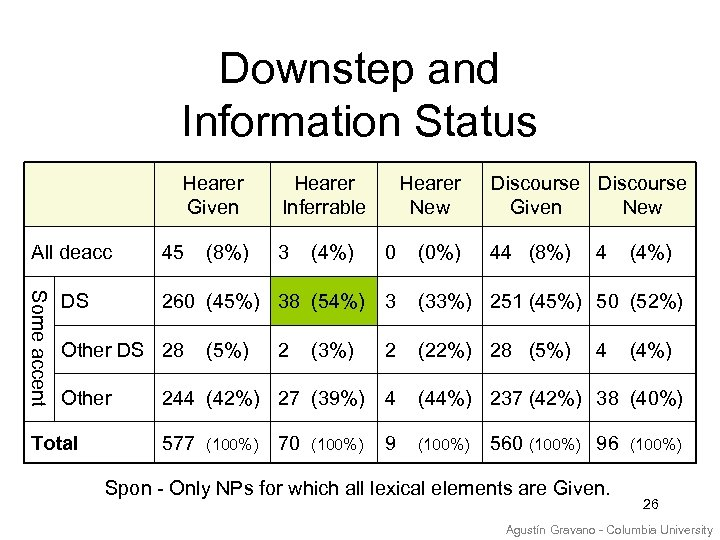 Downstep and Information Status Hearer Given All deacc Some accent DS 45 (8%) 3