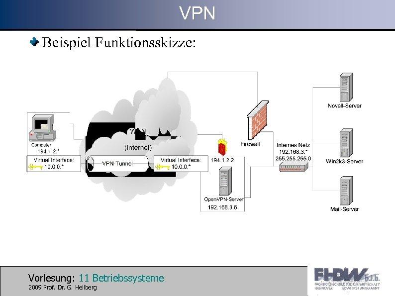 VPN Beispiel Funktionsskizze: Vorlesung: 11 Betriebssysteme 2009 Prof. Dr. G. Hellberg