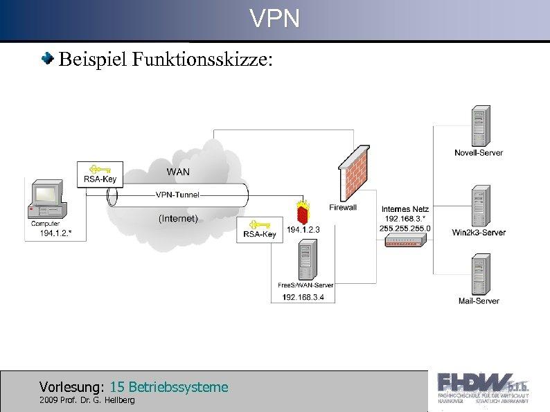 VPN Beispiel Funktionsskizze: Vorlesung: 15 Betriebssysteme 2009 Prof. Dr. G. Hellberg