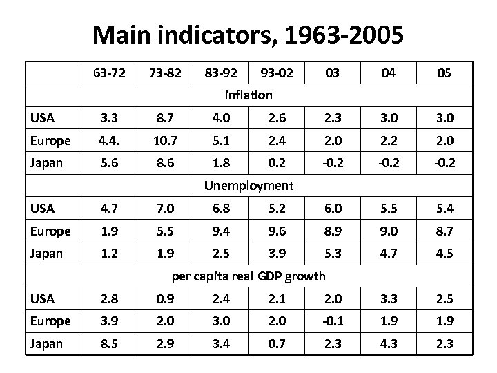 Main indicators, 1963 -2005 63 -72 73 -82 83 -92 93 -02 03 04