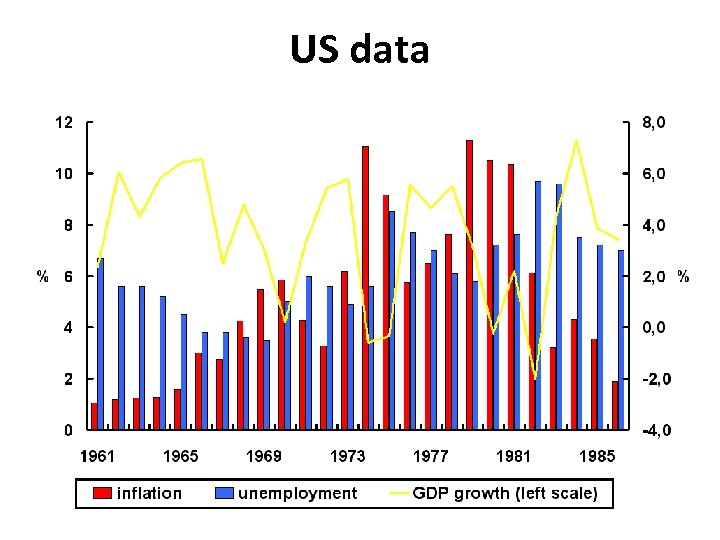 US data