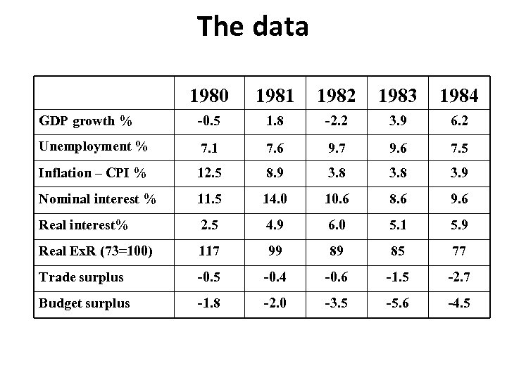 The data 1980 1981 1982 1983 1984 GDP growth % -0. 5 1. 8