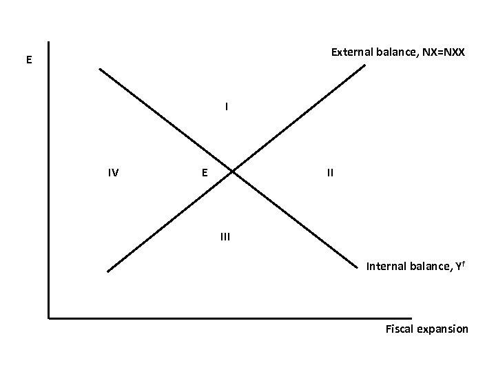 External balance, NX=NXX E I IV E II Internal balance, Yf Fiscal expansion