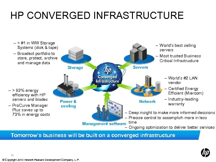 HP CONVERGED INFRASTRUCTURE – > #1 in WW Storage Systems (disk & tape) –
