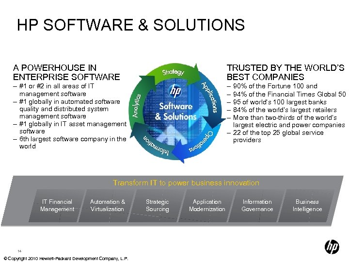 HP SOFTWARE & SOLUTIONS A POWERHOUSE IN ENTERPRISE SOFTWARE TRUSTED BY THE WORLD'S BEST