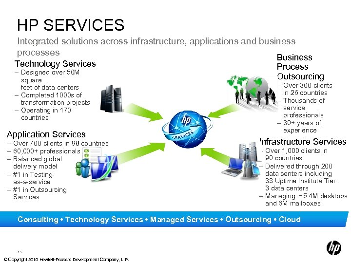 HP SERVICES Integrated solutions across infrastructure, applications and business processes Technology Services – Designed