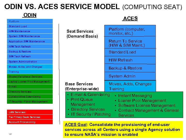 ODIN VS. ACES SERVICE MODEL (COMPUTING SEAT) ODIN ACES Platform Standard Load H/W Maintenance