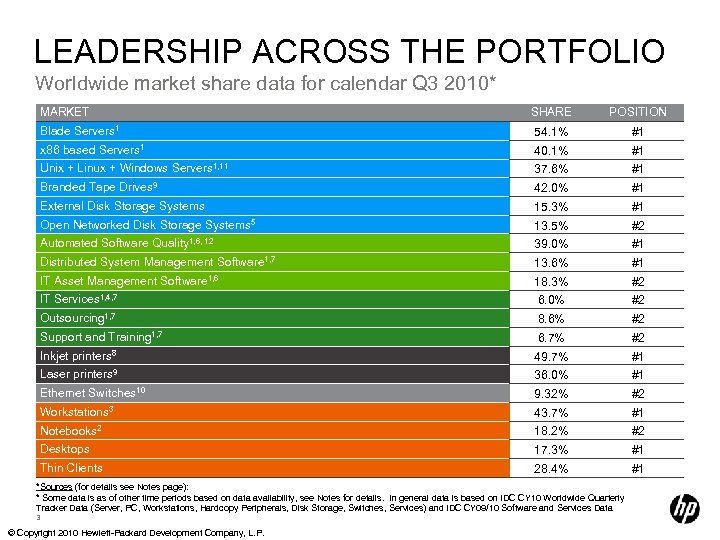 LEADERSHIP ACROSS THE PORTFOLIO Worldwide market share data for calendar Q 3 2010* MARKET