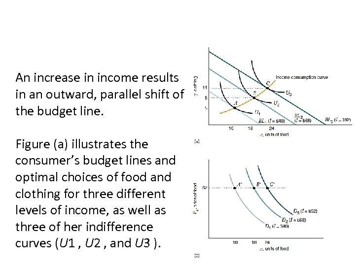 An increase in income results in an outward, parallel shift of the budget line.
