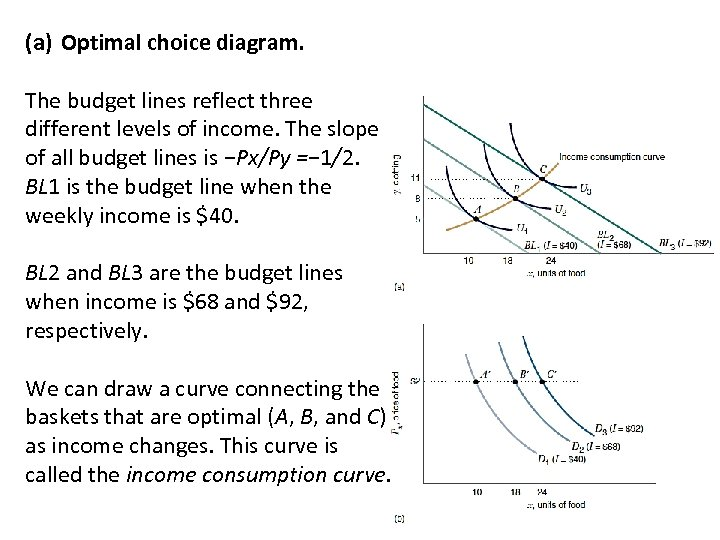 (a) Optimal choice diagram. The budget lines reflect three different levels of income. The