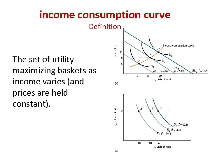 income consumption curve Definition The set of utility maximizing baskets as income varies (and