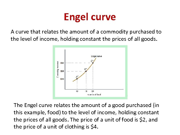 Engel curve A curve that relates the amount of a commodity purchased to the