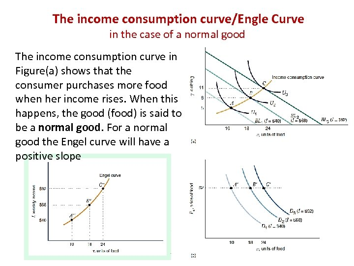 The income consumption curve/Engle Curve in the case of a normal good The income