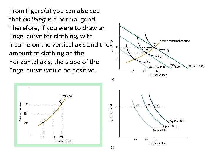 From Figure(a) you can also see that clothing is a normal good. Therefore, if