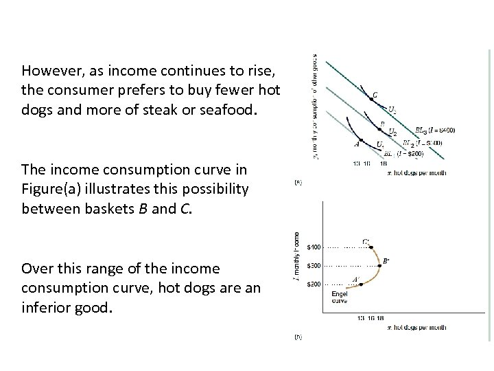 However, as income continues to rise, the consumer prefers to buy fewer hot dogs