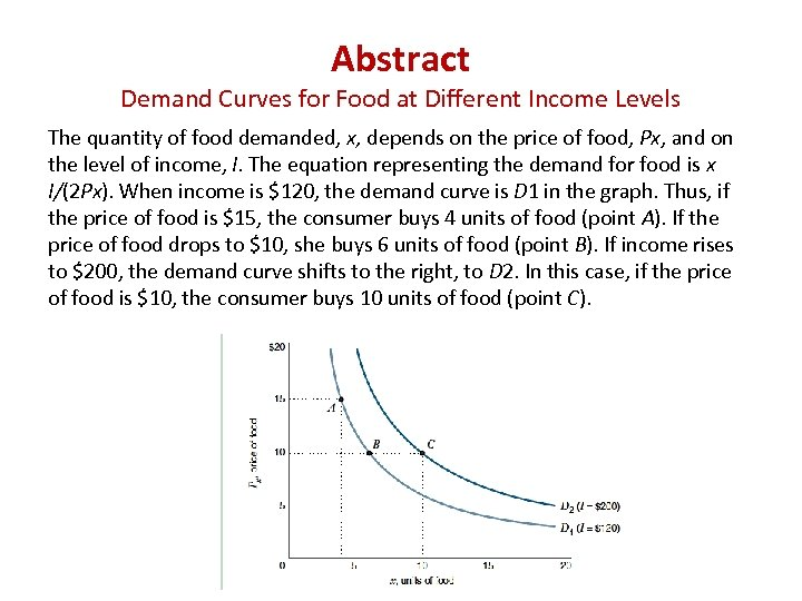 Abstract Demand Curves for Food at Different Income Levels The quantity of food demanded,