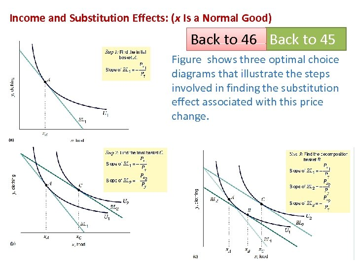 Income and Substitution Effects: (x Is a Normal Good) Back to 46 Back to