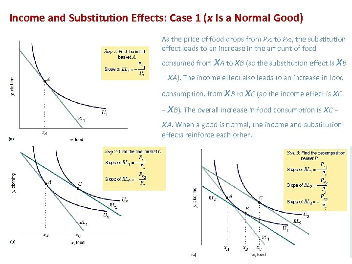 Income and Substitution Effects: Case 1 (x Is a Normal Good) As the price