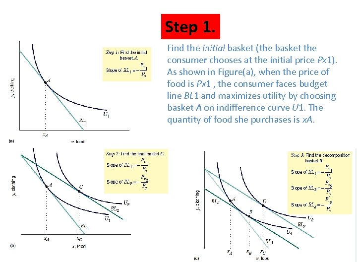 Step 1. Find the initial basket (the basket the consumer chooses at the initial