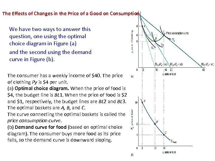 The Effects of Changes in the Price of a Good on Consumption We have