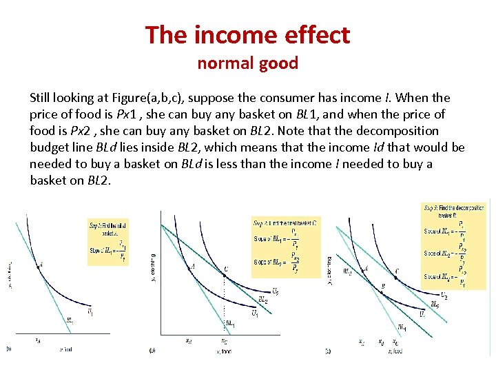 The income effect normal good Still looking at Figure(a, b, c), suppose the consumer