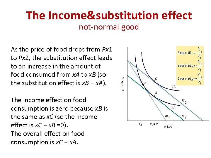 The Income&substitution effect not-normal good As the price of food drops from Px 1