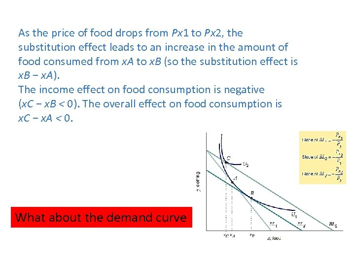 As the price of food drops from Px 1 to Px 2, the substitution
