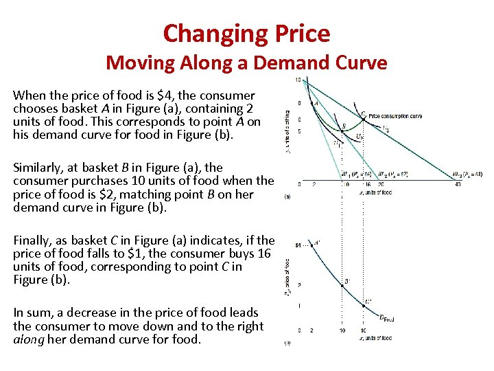 Changing Price Moving Along a Demand Curve When the price of food is $4,