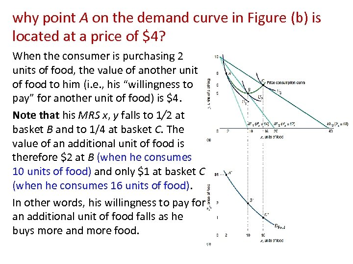 why point A on the demand curve in Figure (b) is located at a