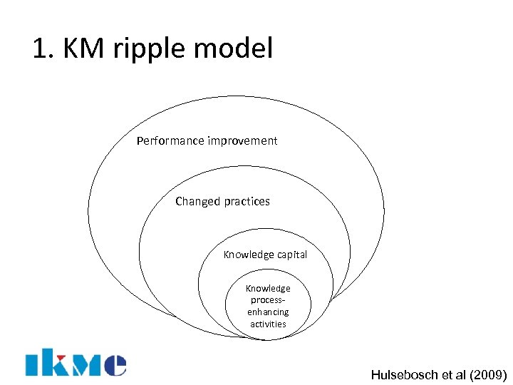 1. KM ripple model Performance improvement Changed practices Knowledge capital Knowledge processenhancing activities Hulsebosch