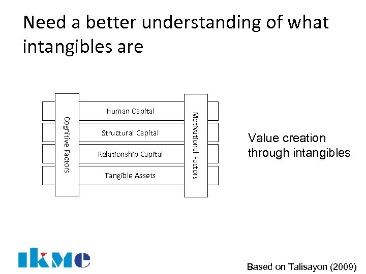 Need a better understanding of what intangibles are Cognitive Factors Structural Capital Relationship Capital
