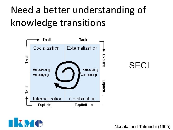 Need a better understanding of knowledge transitions SECI Nonaka and Takeuchi (1995)