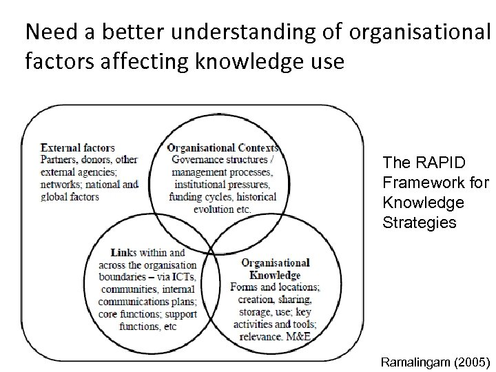 Need a better understanding of organisational factors affecting knowledge use The RAPID Framework for