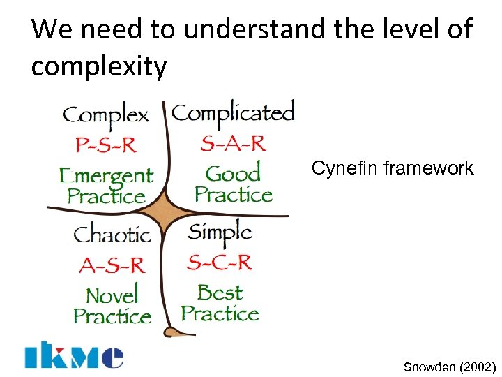 We need to understand the level of complexity Cynefin framework Snowden (2002)