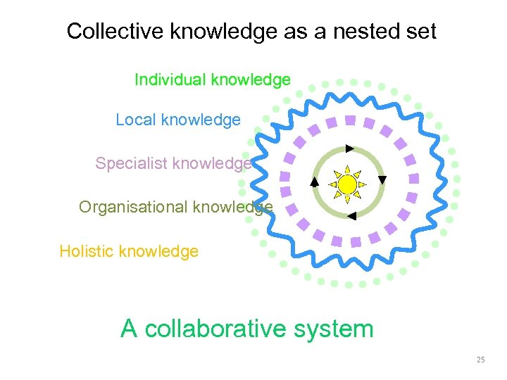 Collective knowledge as a nested set Individual knowledge Local knowledge Specialist knowledge Organisational knowledge