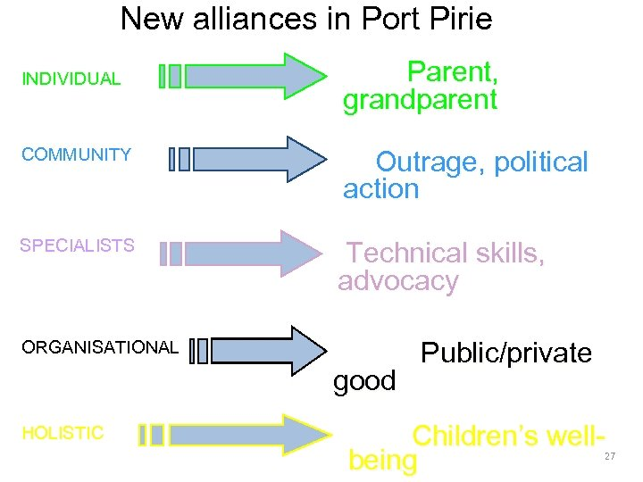 New alliances in Port Pirie INDIVIDUAL Parent, grandparent COMMUNITY Outrage, political action SPECIALISTS Technical