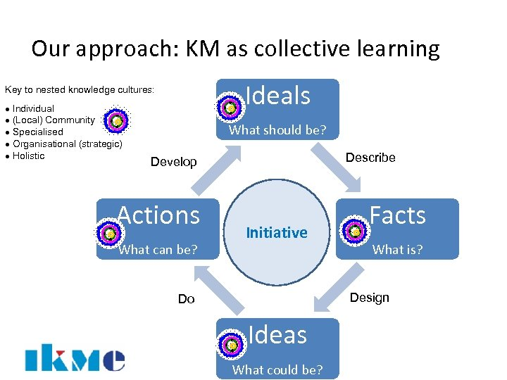 Our approach: KM as collective learning Ideals Key to nested knowledge cultures: · Individual