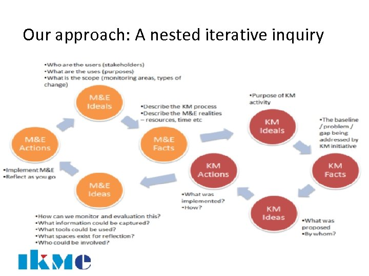 Our approach: A nested iterative inquiry