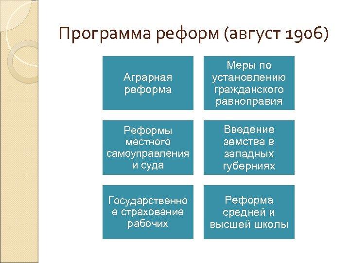 Программа реформ (август 1906) Аграрная реформа Меры по установлению гражданского равноправия Реформы местного самоуправления