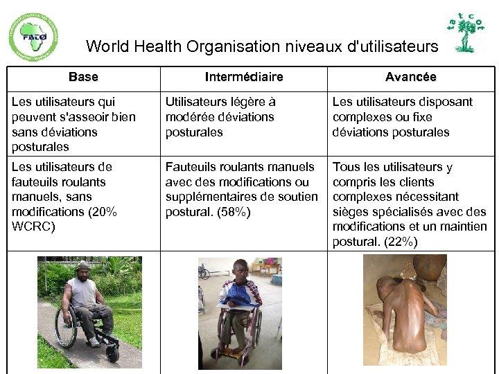 World Health Organisation niveaux d'utilisateurs Base Intermédiaire Avancée Les utilisateurs qui peuvent s'asseoir bien