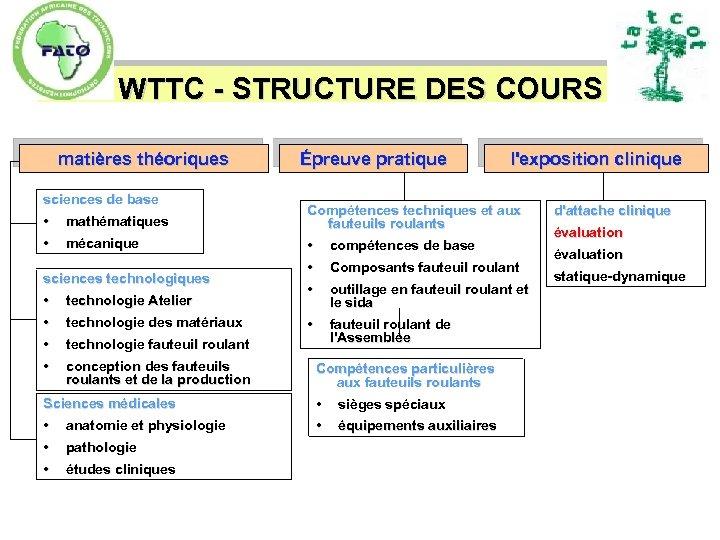 WTTC - STRUCTURE DES COURS matières théoriques sciences de base • • mathématiques mécanique