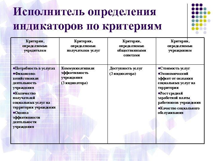 Исполнитель определения индикаторов по критериям Критерии, определяемые учредителем l. Потребность в услугах l. Финансово-