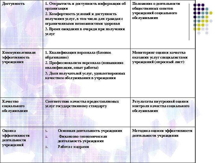 Доступность 1. Открытость и доступность информации об организации 2. Комфортность условий и доступность получения