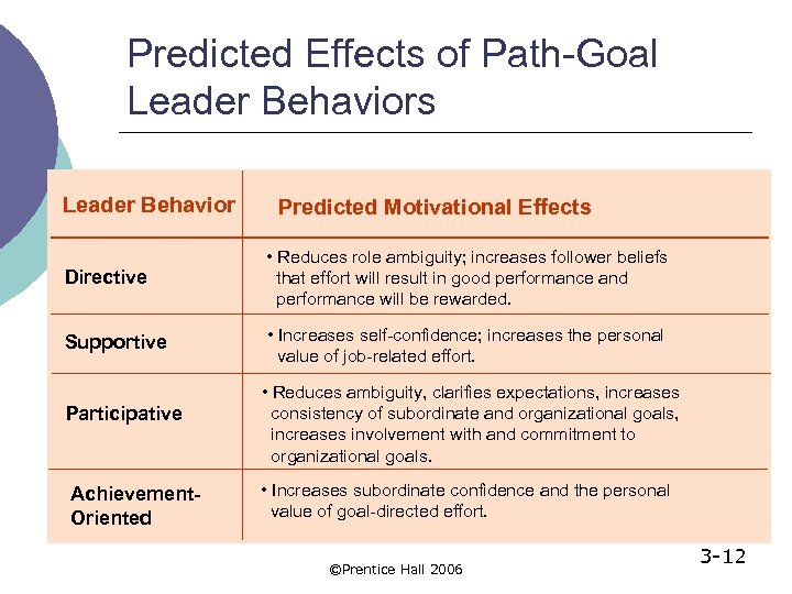 Predicted Effects of Path-Goal Leader Behaviors Leader Behavior Predicted Motivational Effects Directive • Reduces