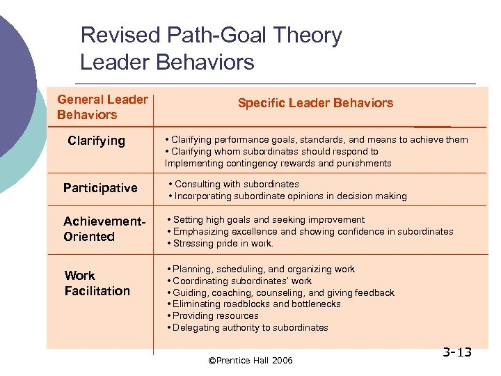 Revised Path-Goal Theory Leader Behaviors General Leader Behaviors Clarifying Specific Leader Behaviors • Clarifying