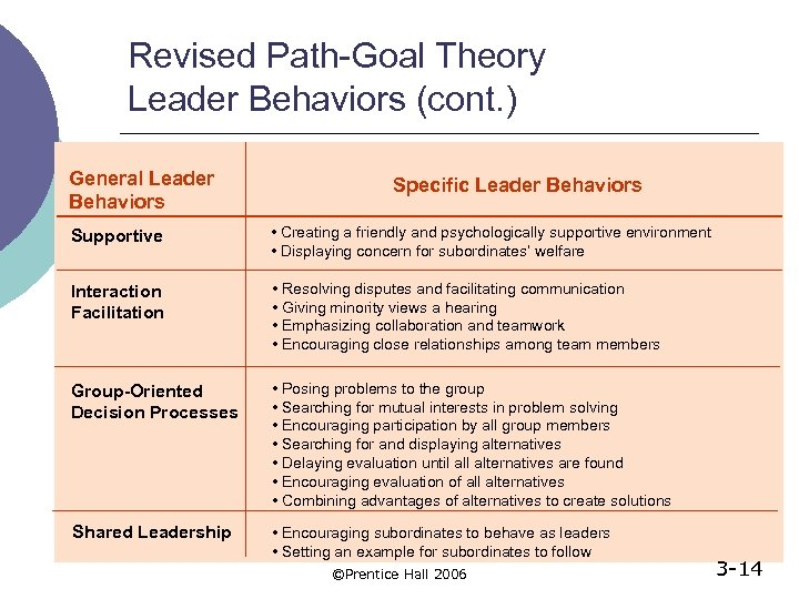 Revised Path-Goal Theory Leader Behaviors (cont. ) General Leader Behaviors Specific Leader Behaviors Supportive