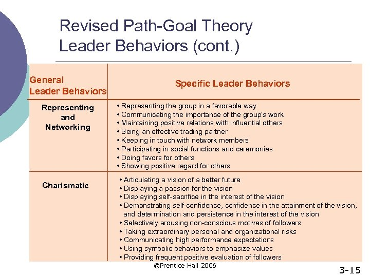Revised Path-Goal Theory Leader Behaviors (cont. ) General Leader Behaviors Representing and Networking Charismatic