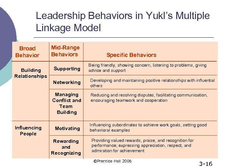 Leadership Behaviors in Yukl's Multiple Linkage Model Broad Behavior Building Relationships Mid-Range Behaviors Supporting