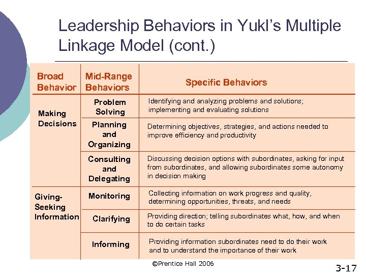 Leadership Behaviors in Yukl's Multiple Linkage Model (cont. ) Broad Behavior Making Decisions Mid-Range