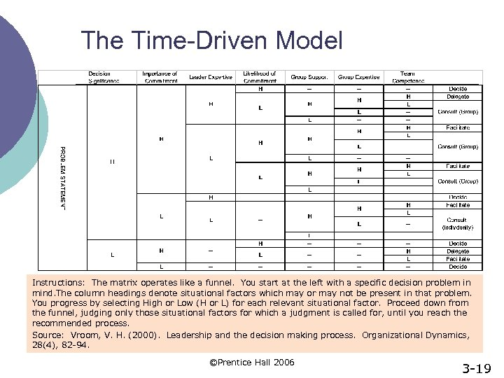 The Time-Driven Model Instructions: The matrix operates like a funnel. You start at the
